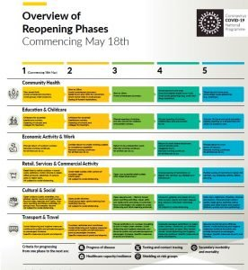 Overview of Reopening Phases